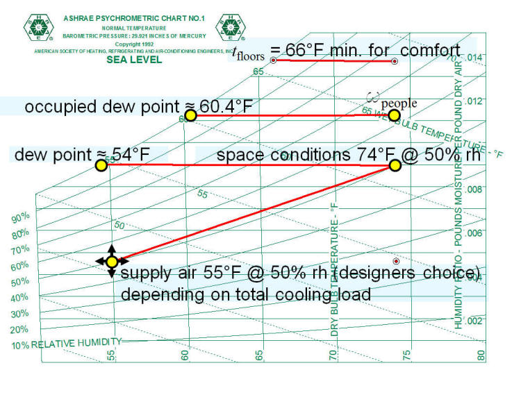 Radiant Cooling Calculation Psychrometrics