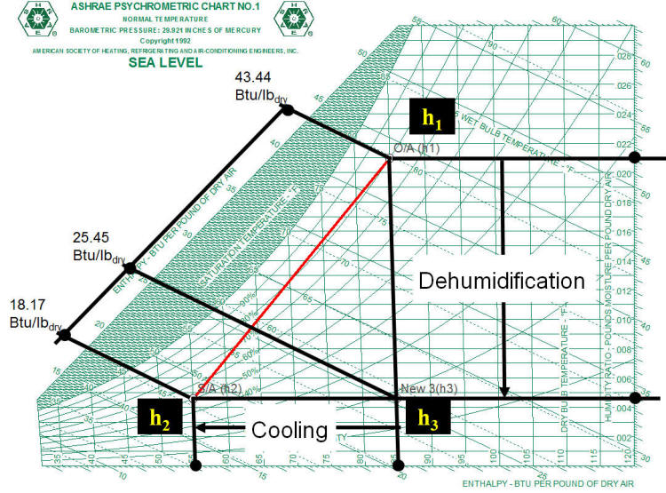 Latent loads Radiant Cooling Calculation Psychrometrics