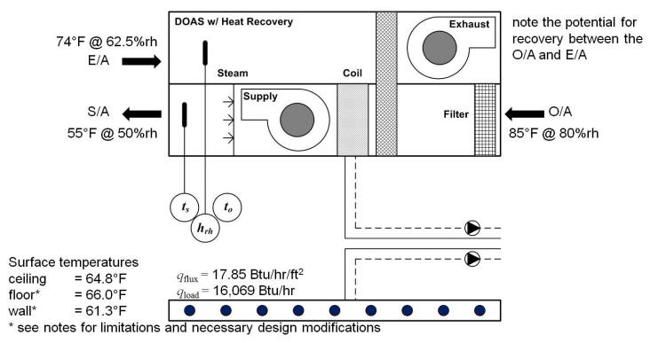 DOAS for Radiant Cooling