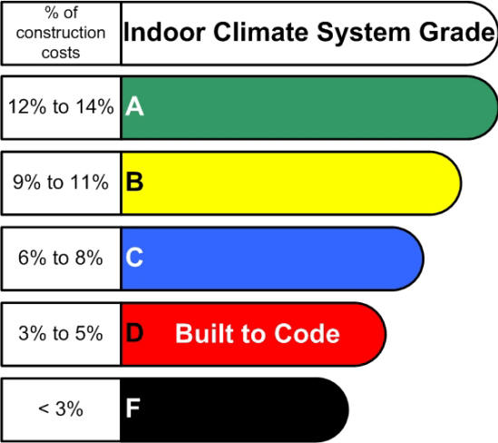 Where will your indoor climate system score?