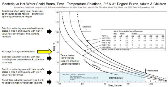 Figure 3 Bacteria vs Hot Water Scald Burns, Time - Temperature Relations,